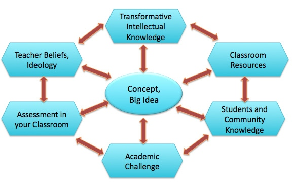 multicultural education term paper View this term paper on value of multicultural education programs the fact that multicultural education has proved successful however does not erase the need.